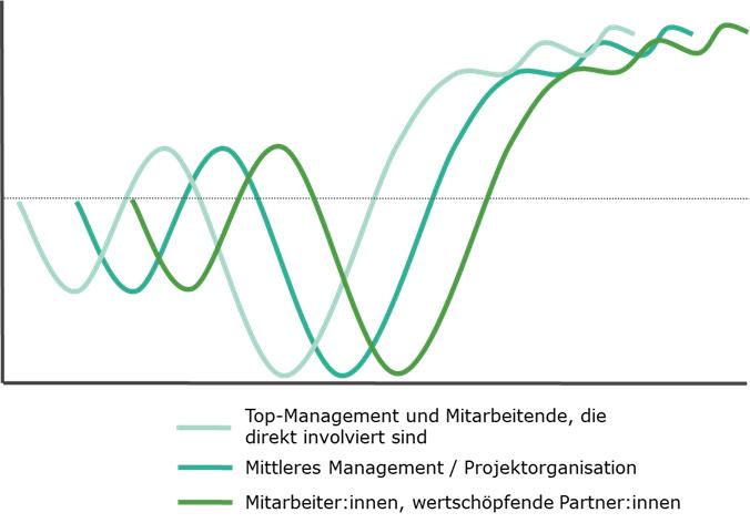 Graphische Darstellung des zeitversetzten Durchlaufens der Change-Kurve je nach Hierarchie-Stufe