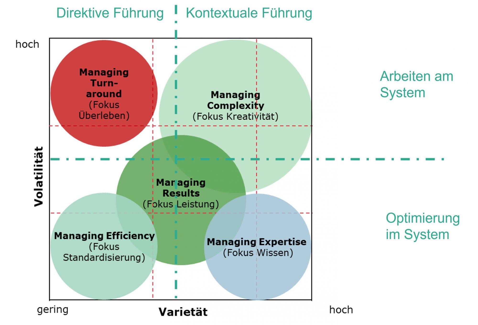 Graphik zu Komplexitätslagen und passendes Management