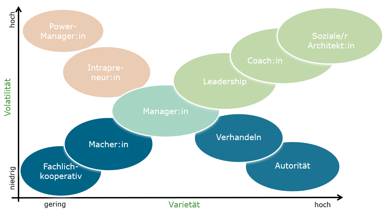 Neuwaldegger Komplexitätslandkarte mit den Schwerpunkten der Führungsfunktion