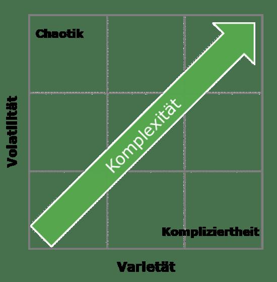 Komplexitätsmatrix